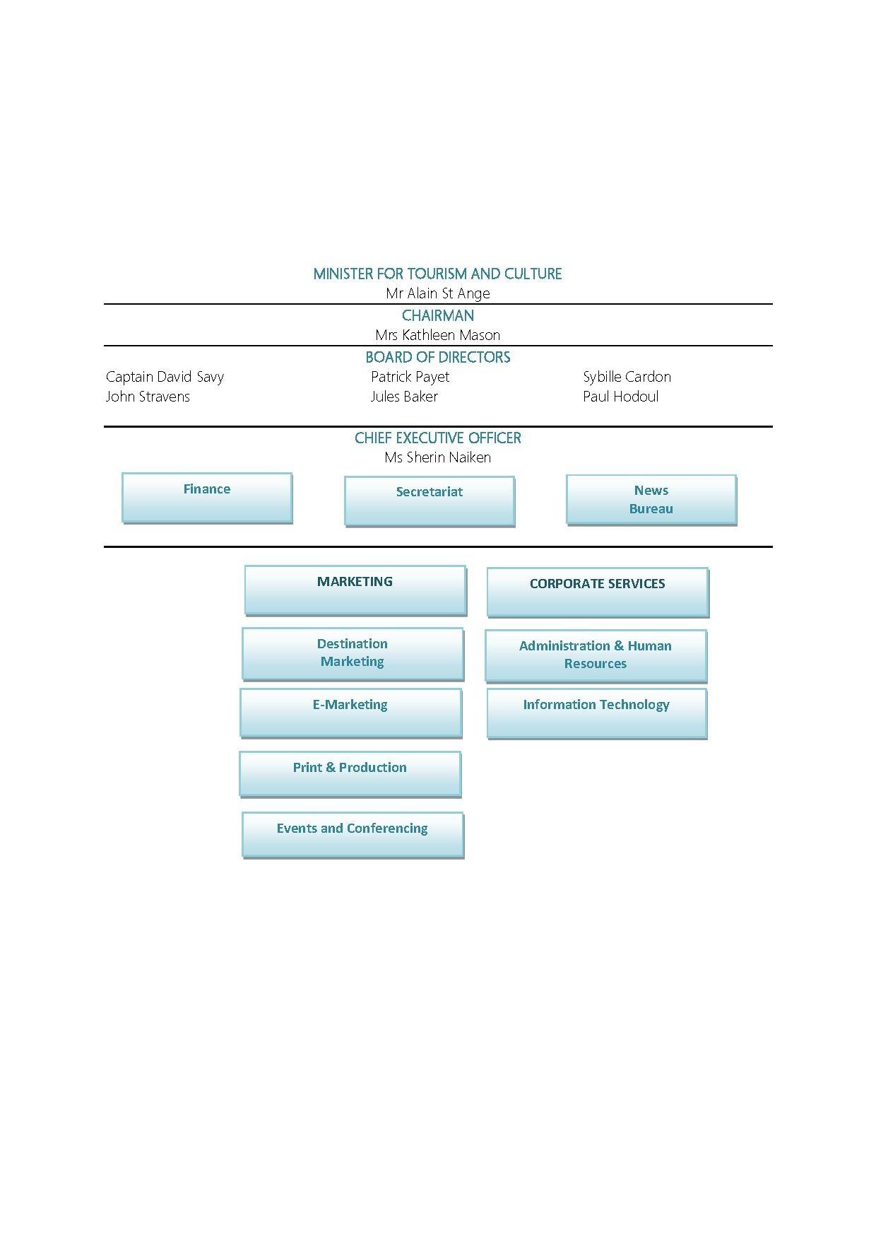 cotton on organisational structure pdf