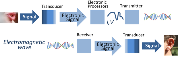 Radio communication. Information such as sound is converted by a transducer such as a microphone to an electrical signal, which modulates a radio wave produced by the transmitter. A receiver intercepts the radio wave and extracts the information-bearing modulation signal, which is converted back to a human usable form with another transducer such as a loudspeaker. Signal processing system.png