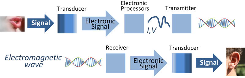 http://upload.wikimedia.org/wikipedia/commons/thumb/4/46/Signal_processing_system.png/800px-Signal_processing_system.png