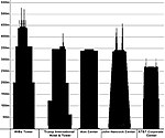 Skyscrapers of Chicago (by Frimi).JPG