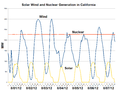Solar Wind and Nuclear Generation in California-2012-08.png