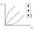 Sorption isotherm.png