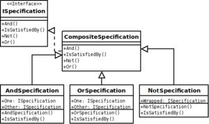 UML for the Specification design pattern