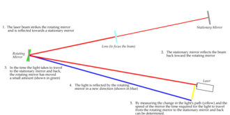 Léon Foucault - Diagram of a variant of Foucault's speed of light experiment where a modern laser is the source of light