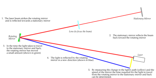 Diagram of a variant of Foucault's speed of light experiment where a modern laser is the source of light Speed of light (foucault).PNG