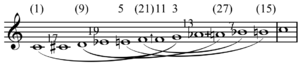 Suite for Microtonal Piano - Image: Suite for Microtonal Piano chromatic scale
