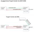 TARGET2-Salden vor und nach 2008 (Beispiel).png