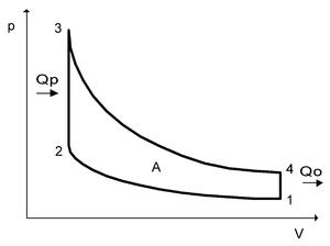 Ciclo Otto en funci�n de la presi�n y el volumen.