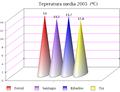Temperatura media 2005 Galicia.png