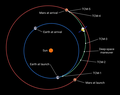 Tianwen-1 transfer orbit and TCM.png