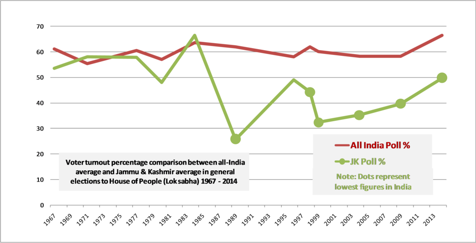 Voter turnout percentage comparison between All India average and JK average 1967 to 2014