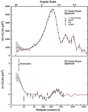 History of the Big Bang theory - Comparison of the predictions of the standard Big Bang model with experimental measurements. The power spectrum of the cosmic microwave background radiation anisotropy is plotted in terms of the angular scale (or multipole moment) (top).