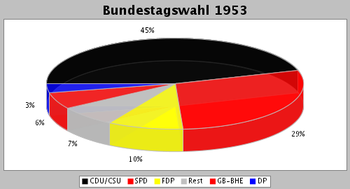 Wahl1953.png