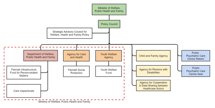 Department Of Welfare Public Health And Family Flanders Wikipedia