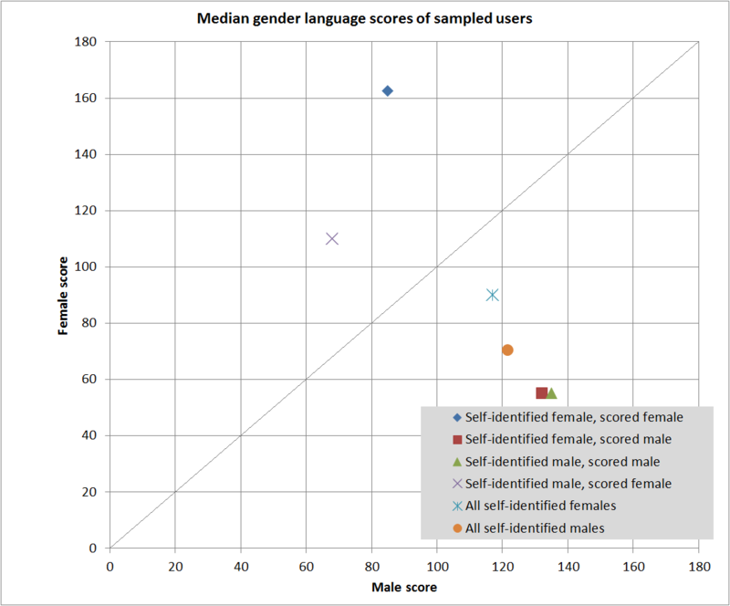 Wikipedia-users-gender-points-medians.png