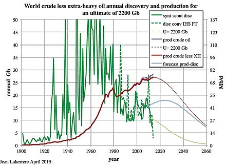 World oil discoveries peaked in the 1960s World crude discovery production U-2200Gb LaherrereMar2015.jpg