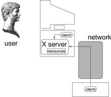 xterm - WikiVisually