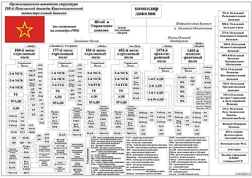 Штатная организация частей и подразделений ркка