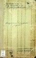 Фонд 185. Опис 1. Справа 42. Метрична книга реєстрації актів про померлих Єлисаветградської синагоги (1 січня 1882 — 29 грудня 1885).pdf