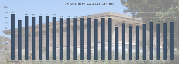 אחוזי ההצבעה בבחירות בישראל