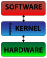 170pxKernel.png