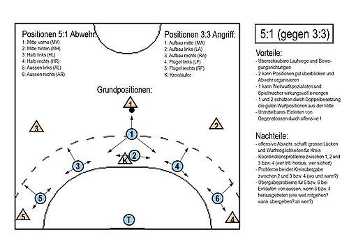 Handball Taktik