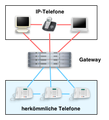 Abb ip telefone gateways.png