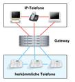 Abb ip telefone gateways.png