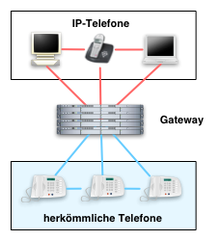 Ip Telefonie Wikipedia