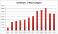 Albanians in Montenegro from 1921 to 2011.