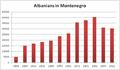 Albanians in Montenegro