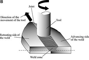 Friction stir welding - (B) The progress of the tool through the joint, also showing the weld zone and the region affected by the tool shoulder.