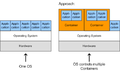 Ansatz der Betriebssystemvirtualisierung zur Schaffung virtueller Betriebsumgebungen.png