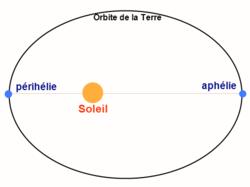 orbite terre soleil