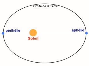 ellipse soleil