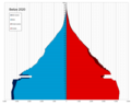 Belize single age population pyramid 2020.png