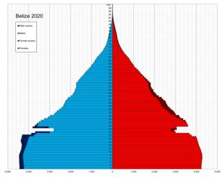 Demographics of Belize