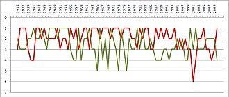 Derby de Lisboa - Chart showing the finishing league positions of Benfica (red) and Sporting (green) between the 1934–35 and 2009–10 seasons