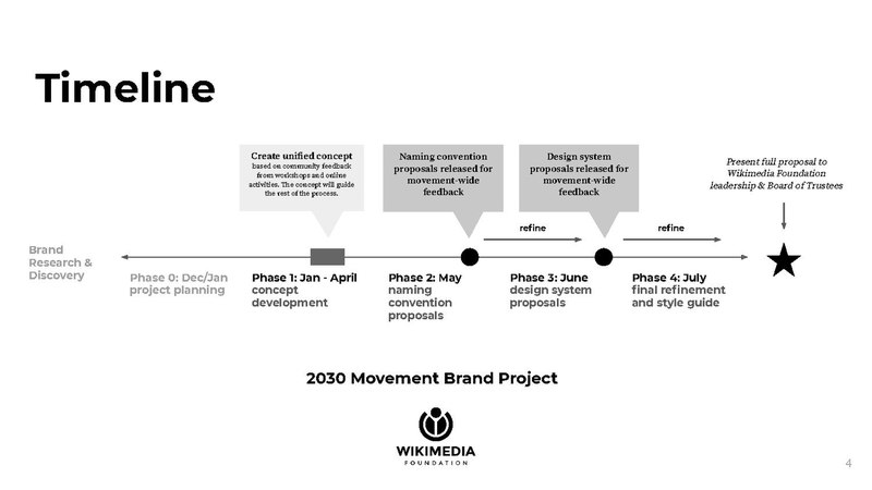 Brand Project LIVE Concept Presentation