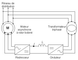 Cascade Hyposynchrone Wikipedia