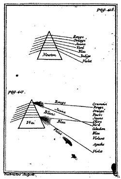 theory of colours  castel s 1740 comparison of newton s spectral colour description his explanation in terms of the interaction of light and dark which goethe later