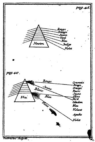 Theory of Colours - Castel's 1740 comparison of Newton's spectral colour description with his explanation in terms of the interaction of light and dark, which Goethe later developed into his Theory of Colours
