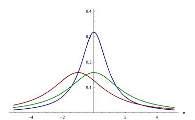 Dichtefunktion der Cauchy-Verteilung