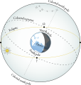 Celestial equator and ecliptic.svg