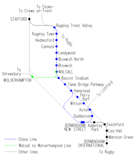 Walsall–Wolverhampton line