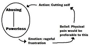 Cognitive analytic therapy - A procedural diagram which might be drawn during the recognition phase of CAT.