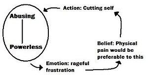 cbt essays depression