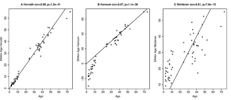 File:Comparison of epigenetic age predictors.pdf