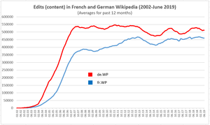 Content edits in French and German Wikipedia (Averages) (June 2019).png