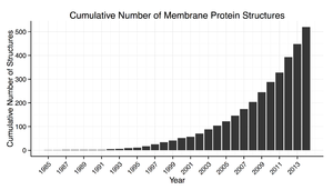 Transmembrane protein - Increase in the number of 3D structures of membrane proteins known